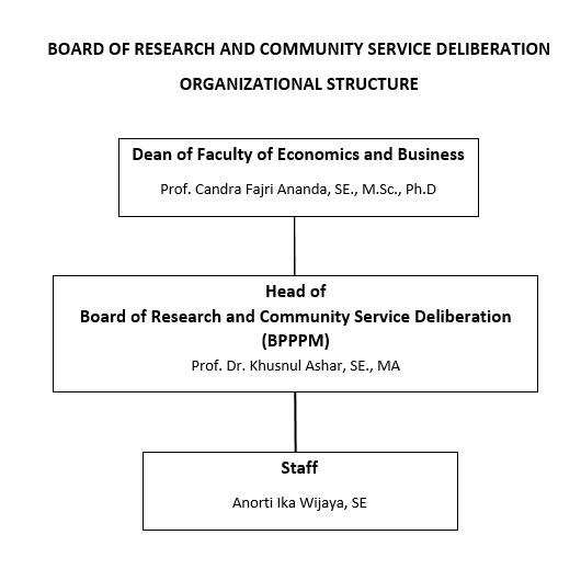 Struktur Penelitian dan Pengabdian Jurusan Akuntansi FEB UB