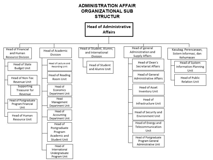 struktur-administrasi-english