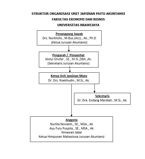struktur-akuntansi