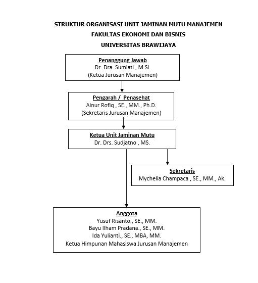 struktur-manajemen